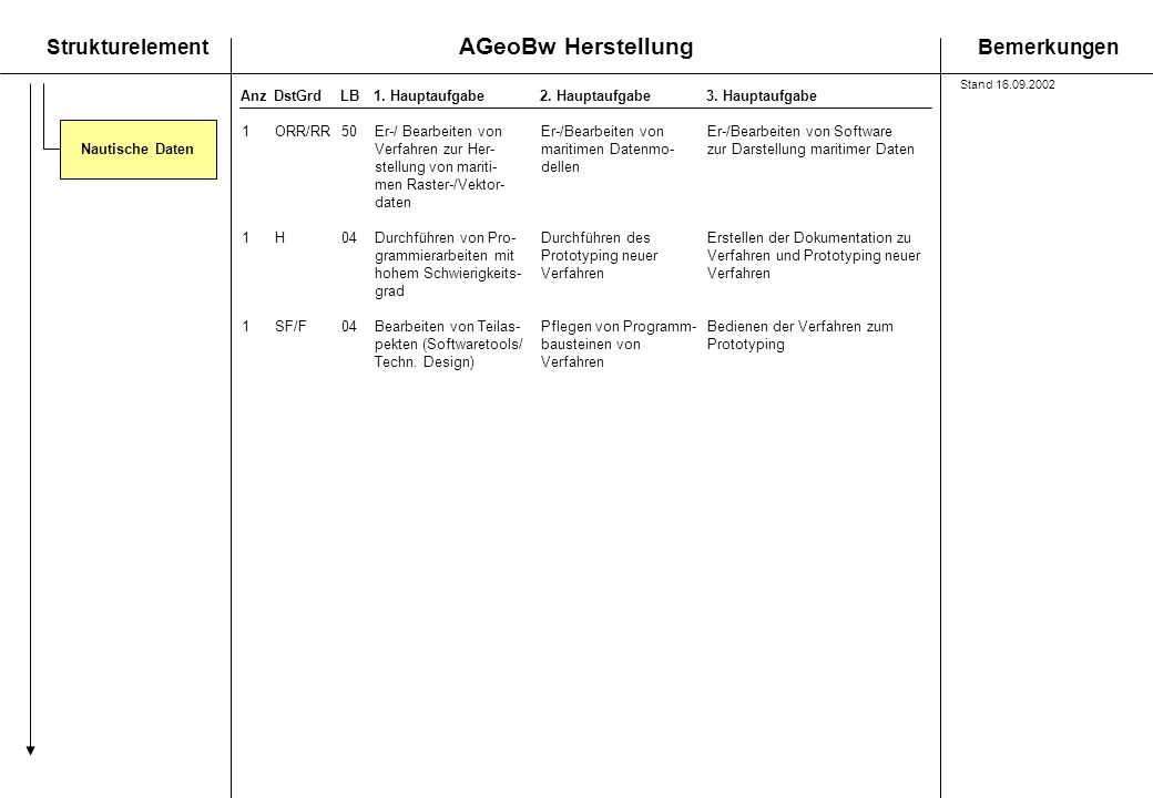 Verfahren zur Her- maritimen Datenmo- zur Darstellung maritimer Daten