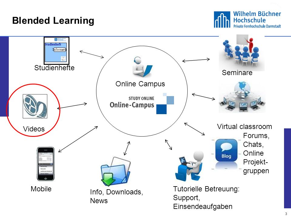 Blended Learning Informatik. Studienheft. Studienhefte. Seminare. Online Campus. Virtual classroom.