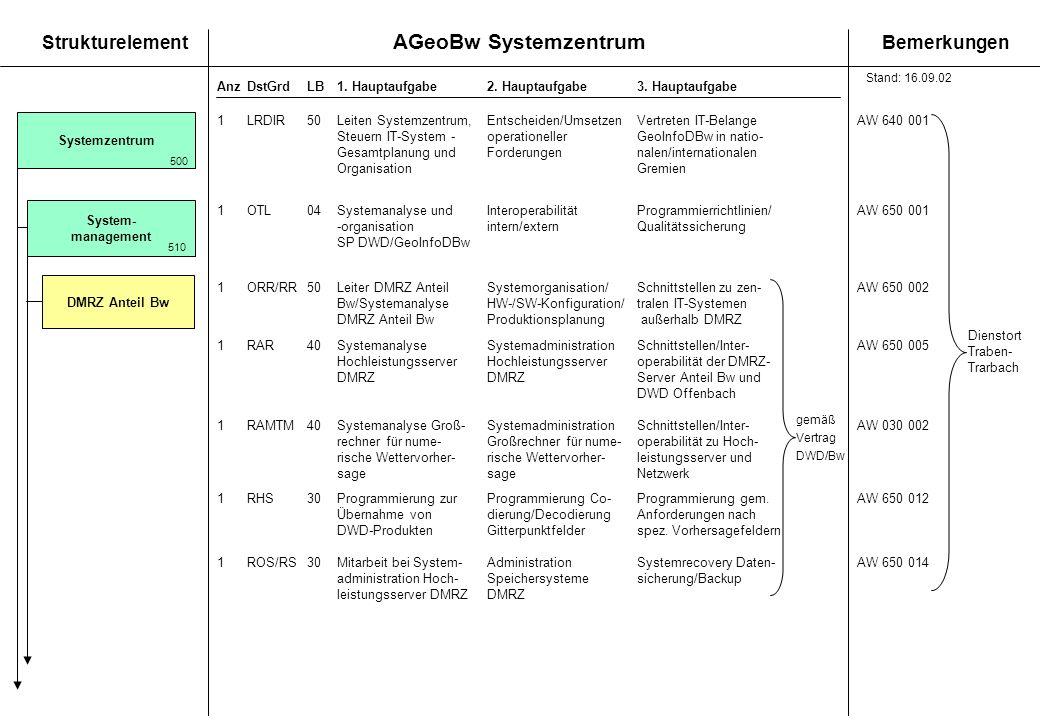 Systemzentrum System- management DMRZ Anteil Bw