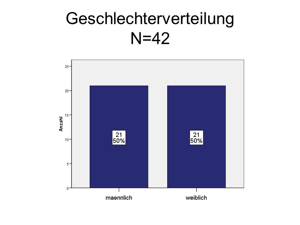 Geschlechterverteilung N=42