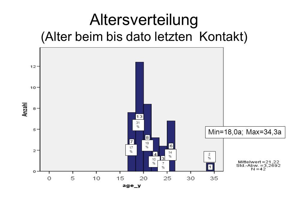Altersverteilung (Alter beim bis dato letzten Kontakt)