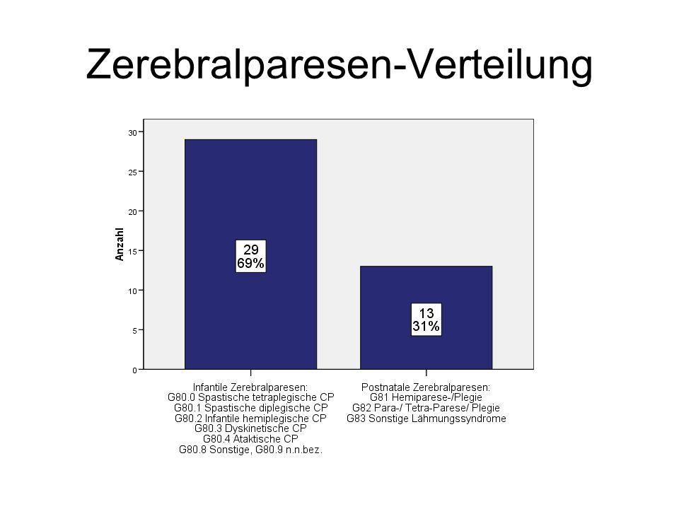 Zerebralparesen-Verteilung