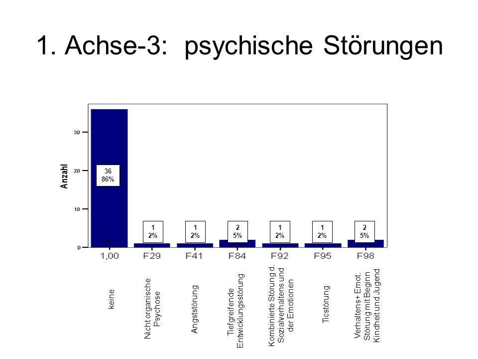 1. Achse-3: psychische Störungen