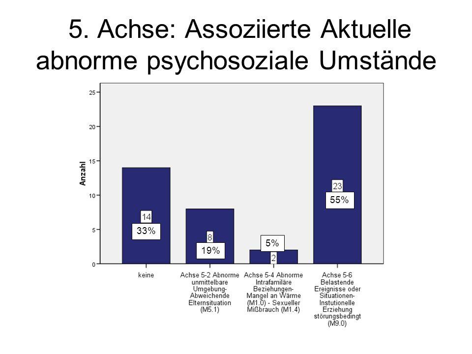 5. Achse: Assoziierte Aktuelle abnorme psychosoziale Umstände