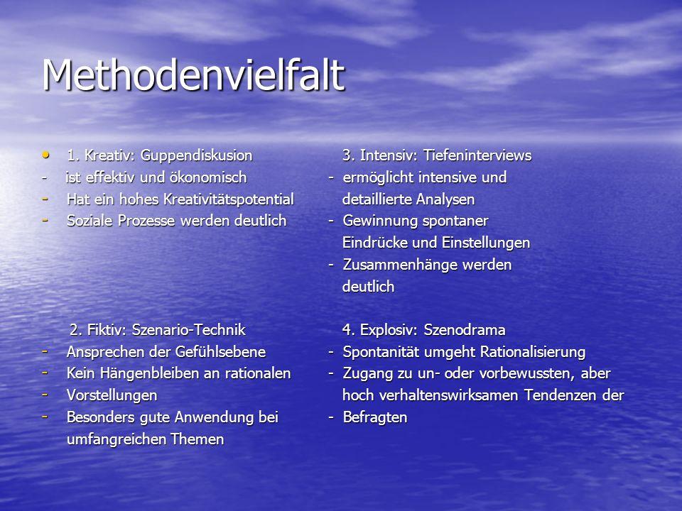 Methodenvielfalt 1. Kreativ: Guppendiskusion 3. Intensiv: Tiefeninterviews. - ist effektiv und ökonomisch - ermöglicht intensive und.