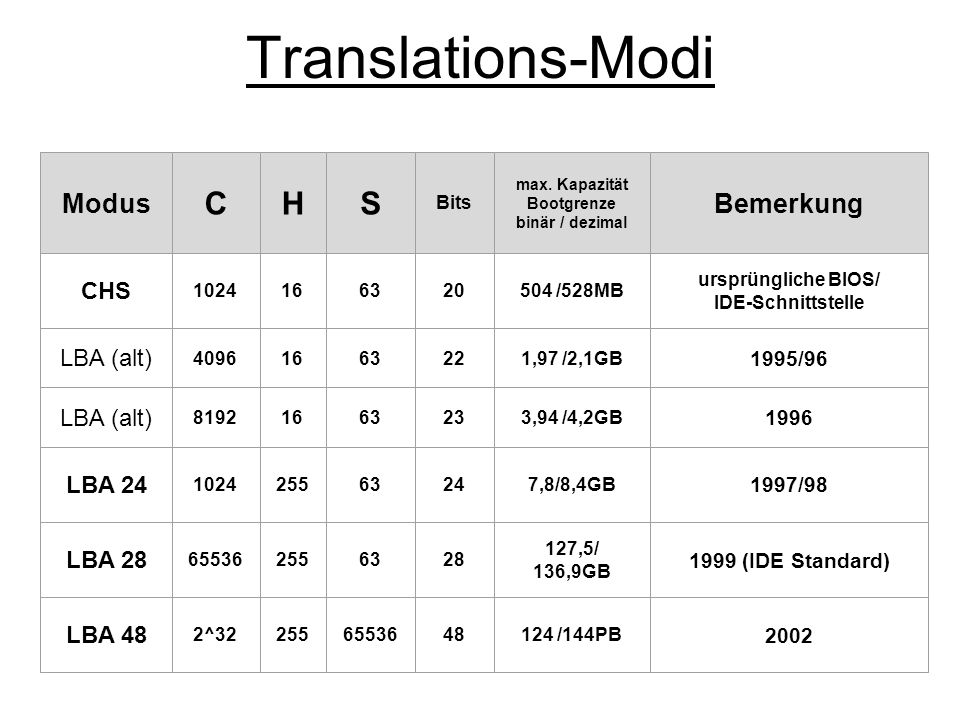 Translations-Modi C H S Modus Bemerkung CHS LBA (alt) LBA 24 LBA 28