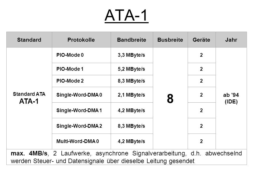 ATA-1 Standard. Protokolle. Bandbreite. Busbreite. Geräte. Jahr. Standard ATA. ATA-1. PIO-Mode 0.