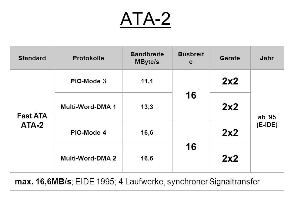 ATA-2 Standard. Protokolle. Bandbreite. MByte/s. Busbreite. Geräte. Jahr. Fast ATA. ATA-2. PIO-Mode 3.