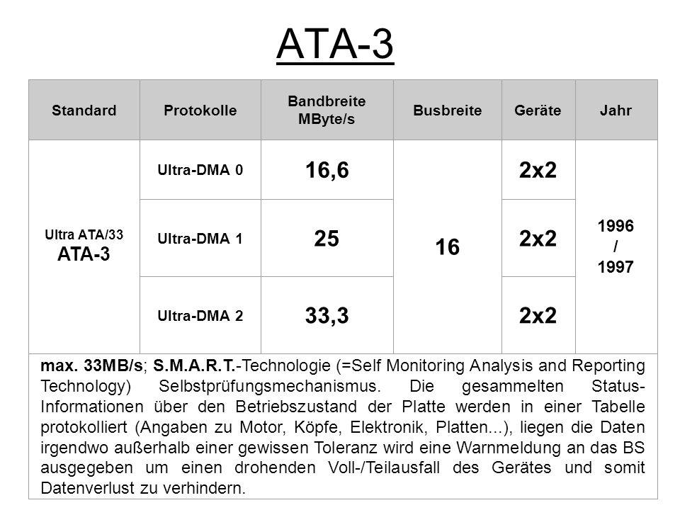 ATA-3 Standard. Protokolle. Bandbreite. MByte/s. Busbreite. Geräte. Jahr. Ultra ATA/33. ATA-3.