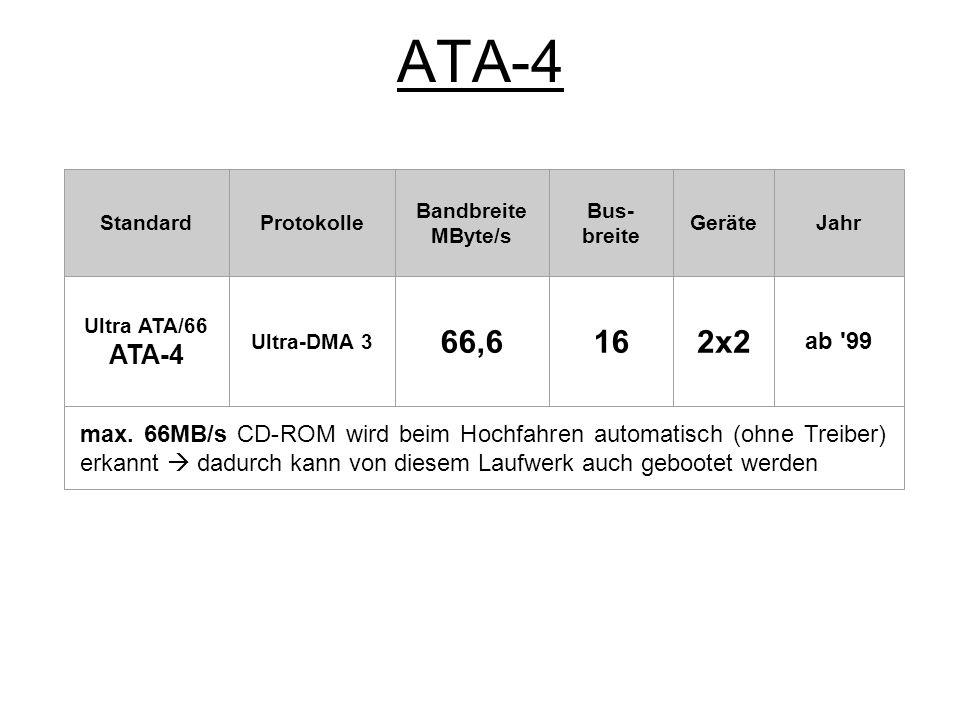 ATA-4 Standard. Protokolle. Bandbreite. MByte/s. Bus-breite. Geräte. Jahr. Ultra ATA/66. ATA-4.
