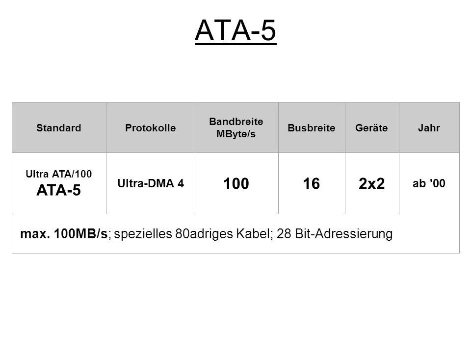 ATA-5 Standard. Protokolle. Bandbreite. MByte/s. Busbreite. Geräte. Jahr. Ultra ATA/100. ATA-5.