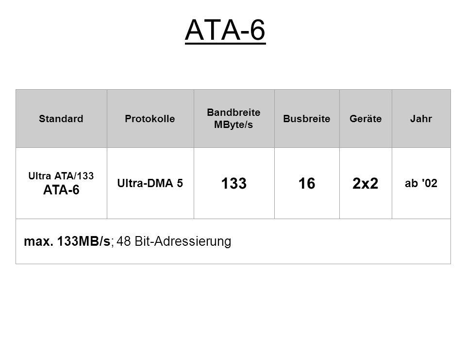 ATA-6 133 16 2x2 ATA-6 max. 133MB/s; 48 Bit-Adressierung Ultra-DMA 5