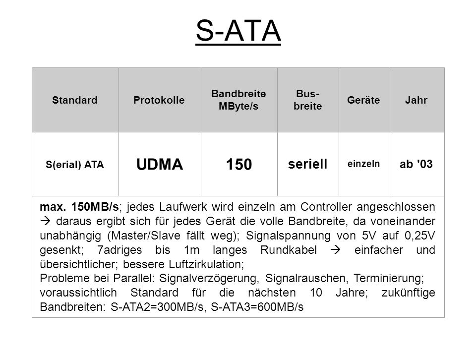 S-ATA Standard. Protokolle. Bandbreite. MByte/s. Bus-breite. Geräte. Jahr. S(erial) ATA. UDMA.