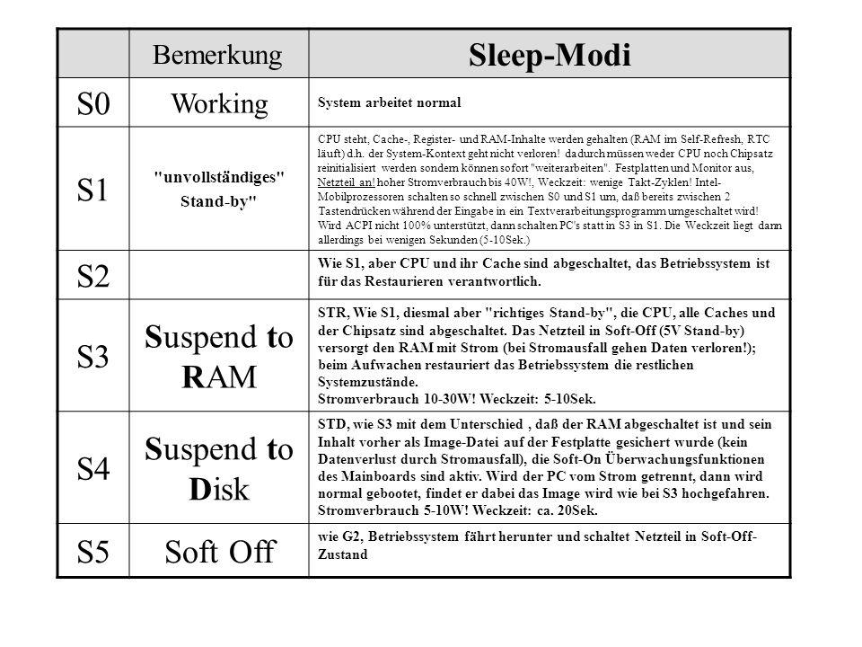 Sleep-Modi S0 S1 S2 S3 Suspend to RAM S4 Suspend to Disk S5 Soft Off
