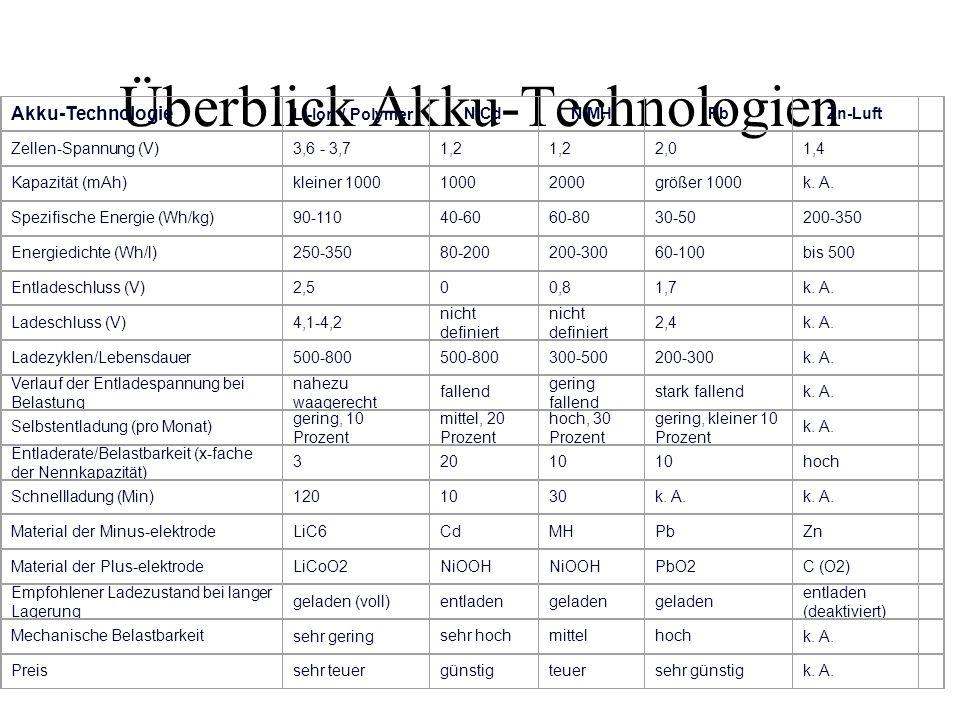 Überblick Akku-Technologien