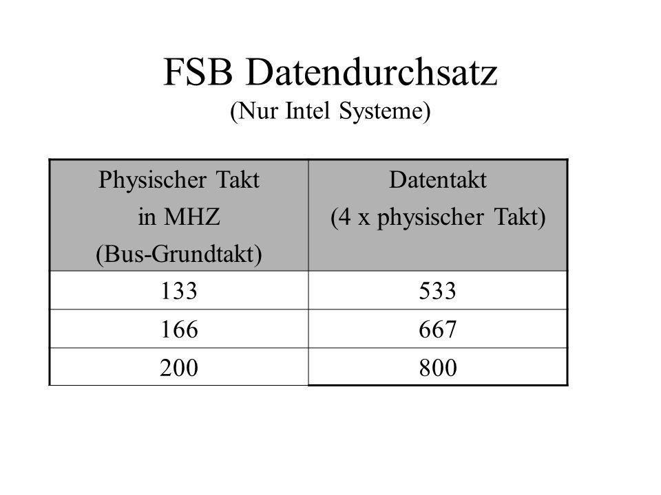 FSB Datendurchsatz (Nur Intel Systeme)