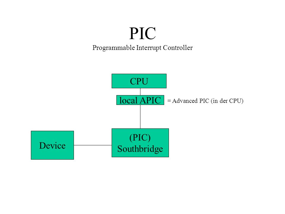 PIC Programmable Interrupt Controller