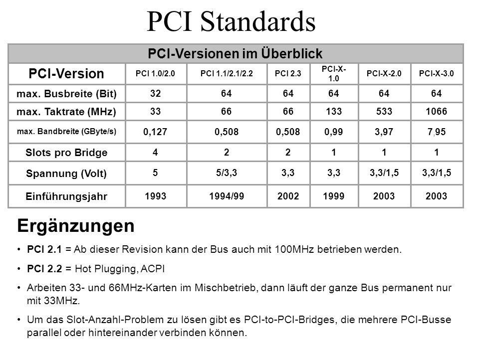 PCI-Versionen im Überblick max. Bandbreite (GByte/s)