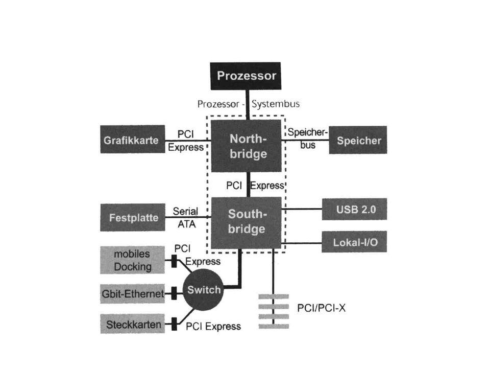 PCI-Express Switch