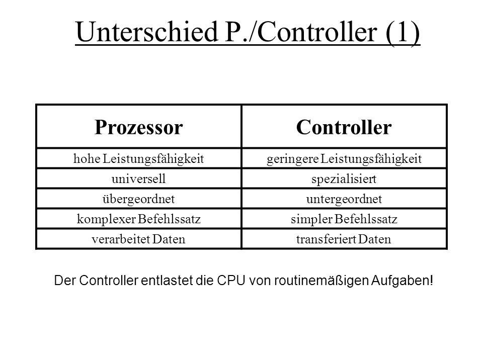 Unterschied P./Controller (1)