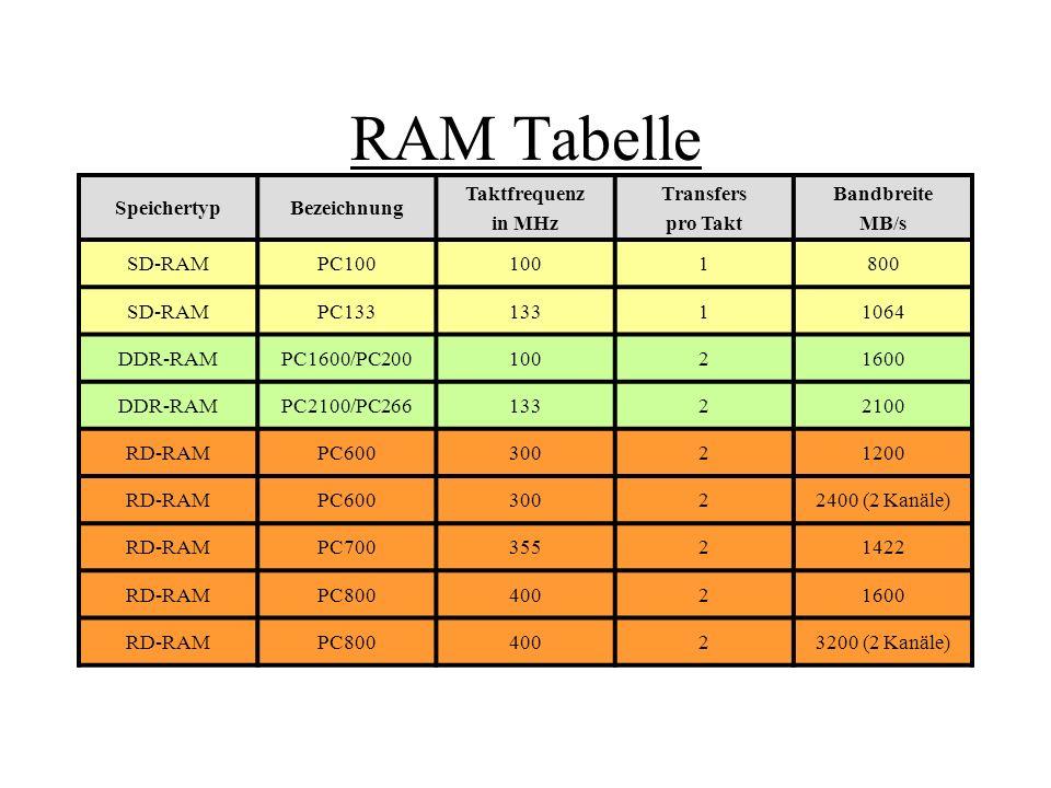 RAM Tabelle Speichertyp Bezeichnung Taktfrequenz in MHz Transfers