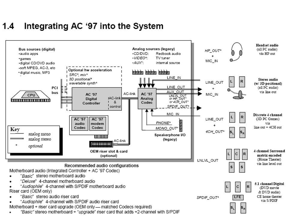AC97 (Blockschaltbild) Audio Codec