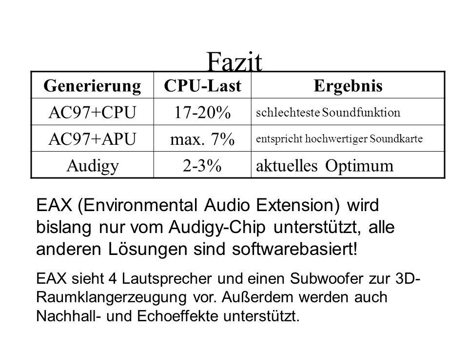 Fazit Generierung CPU-Last Ergebnis AC97+CPU 17-20% AC97+APU max. 7%