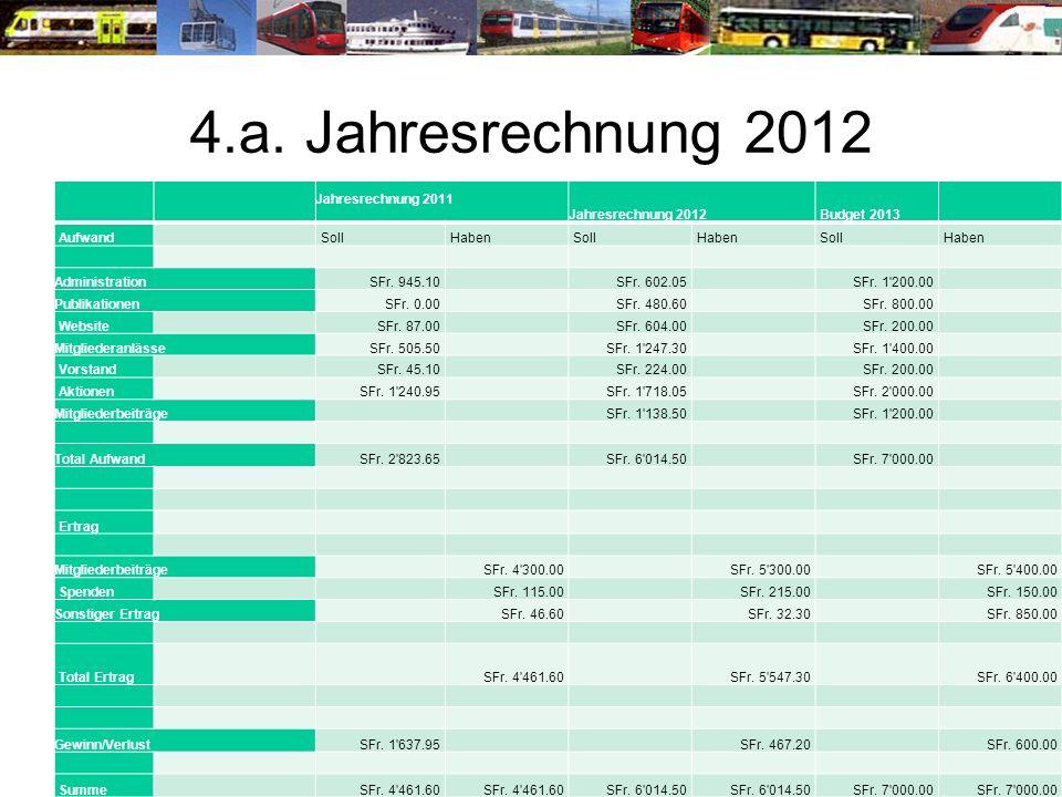 4.a. Jahresrechnung 2012 Jahresrechnung 2011 Jahresrechnung 2012