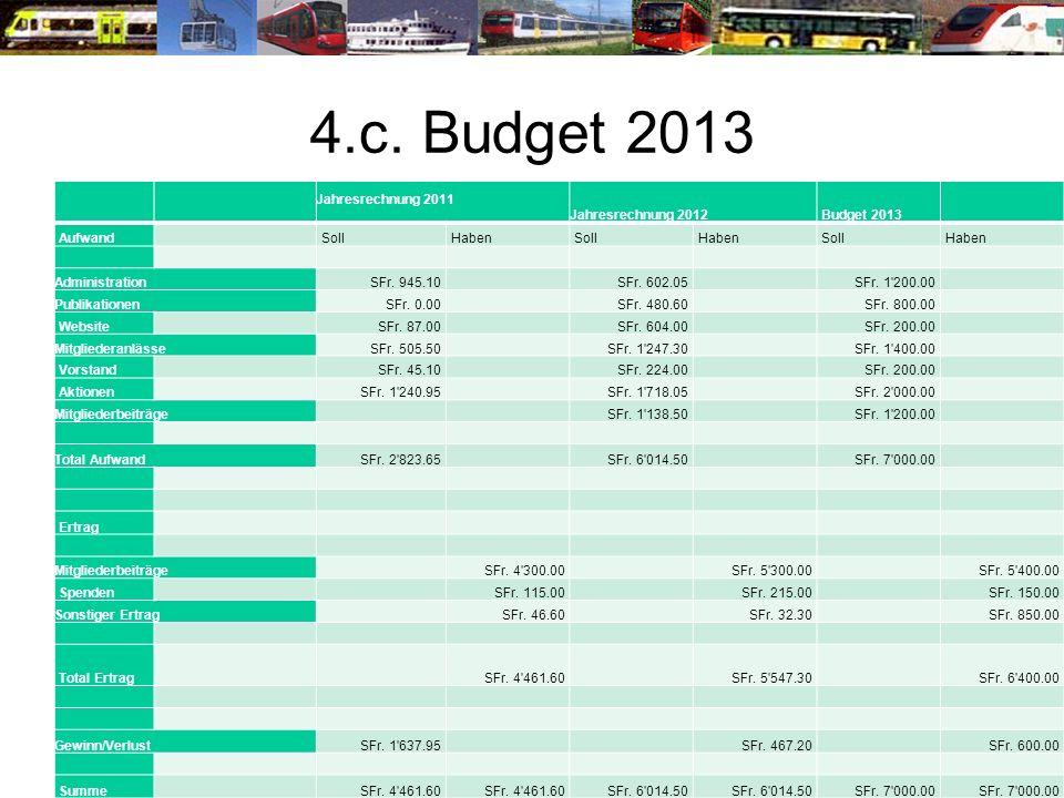 4.c. Budget 2013 Jahresrechnung 2011 Jahresrechnung 2012 Budget 2013