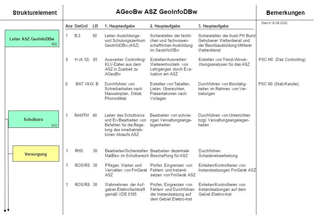 Leiter ASZ GeoInfoDBw Schulbüro Versorgung
