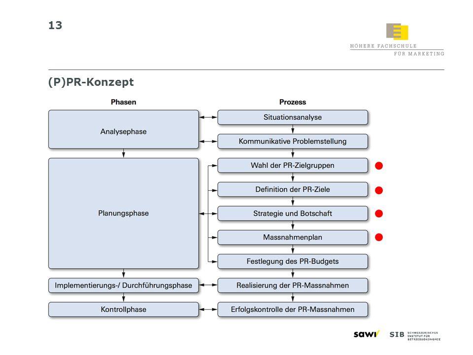 (P)PR-Konzept