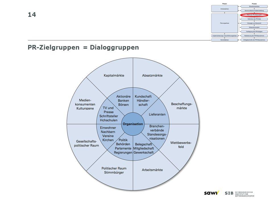 PR-Zielgruppen = Dialoggruppen