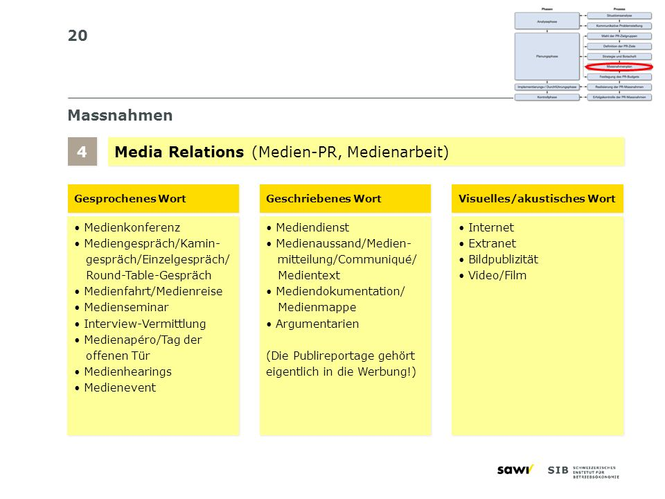 Media Relations (Medien-PR, Medienarbeit)