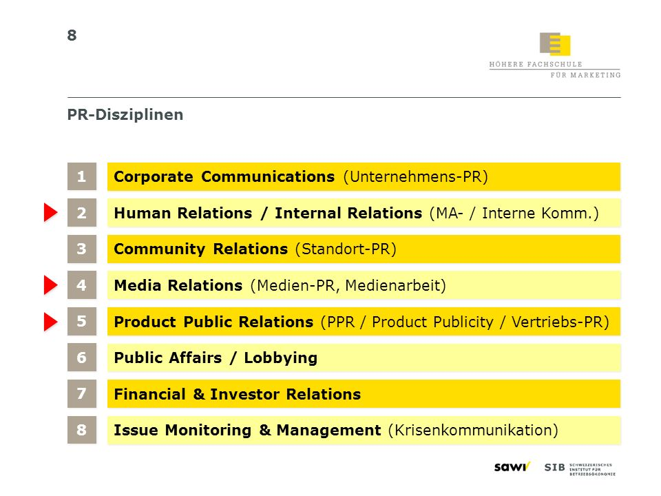 PR-Disziplinen 1. Corporate Communications (Unternehmens-PR) 2. Human Relations / Internal Relations (MA- / Interne Komm.)