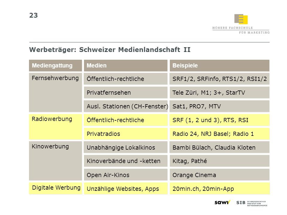 Werbeträger: Schweizer Medienlandschaft II