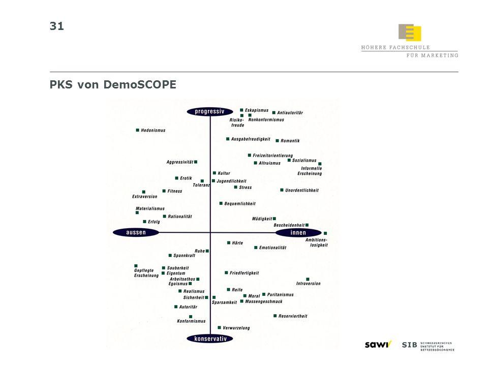PKS von DemoSCOPE