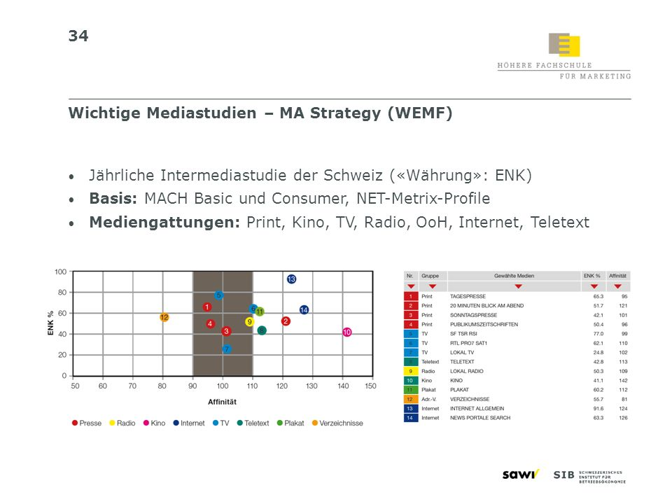 Wichtige Mediastudien – MA Strategy (WEMF)