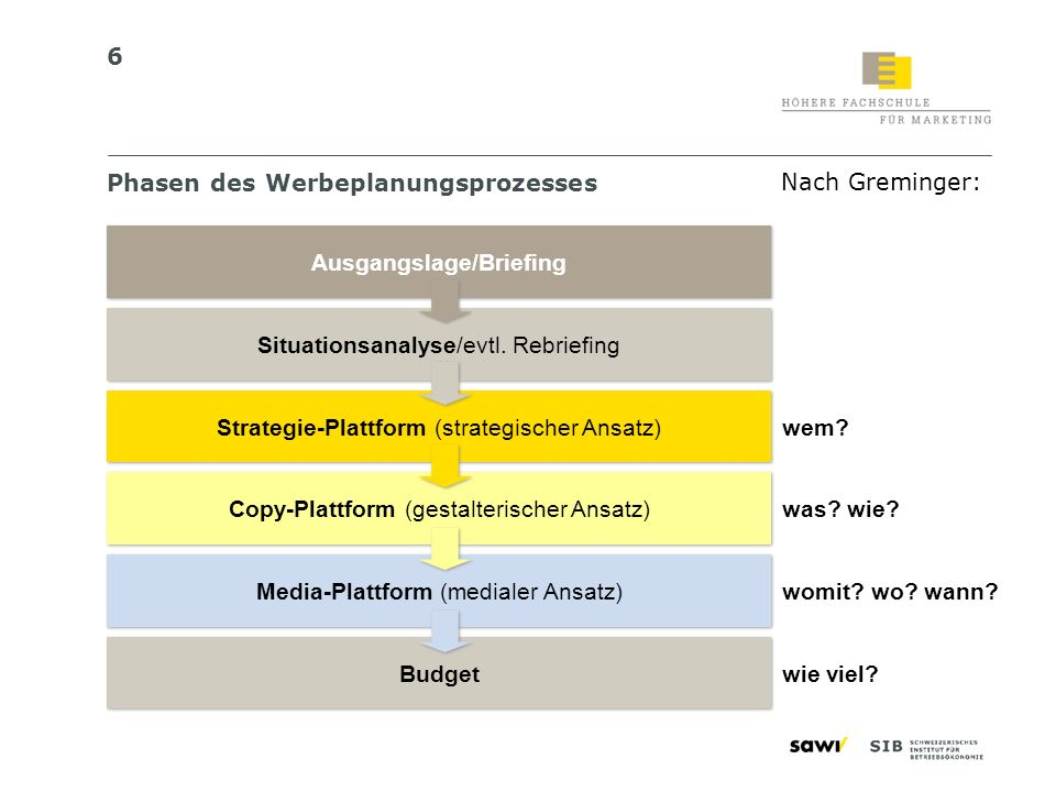 Phasen des Werbeplanungsprozesses