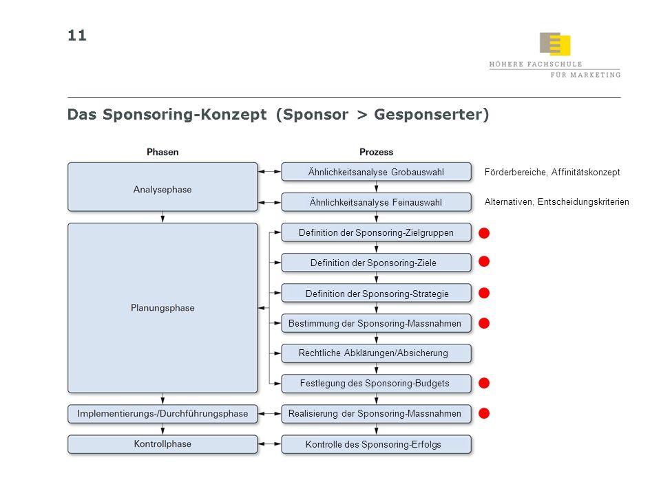 Das Sponsoring-Konzept (Sponsor > Gesponserter)