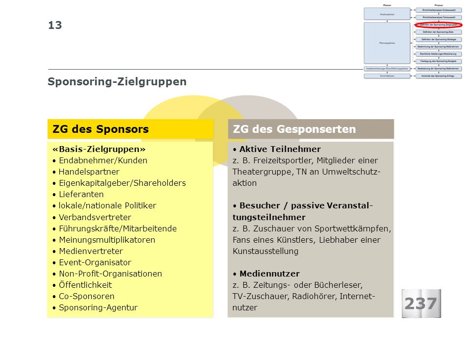 237 Sponsoring-Zielgruppen ZG des Sponsors ZG des Gesponserten