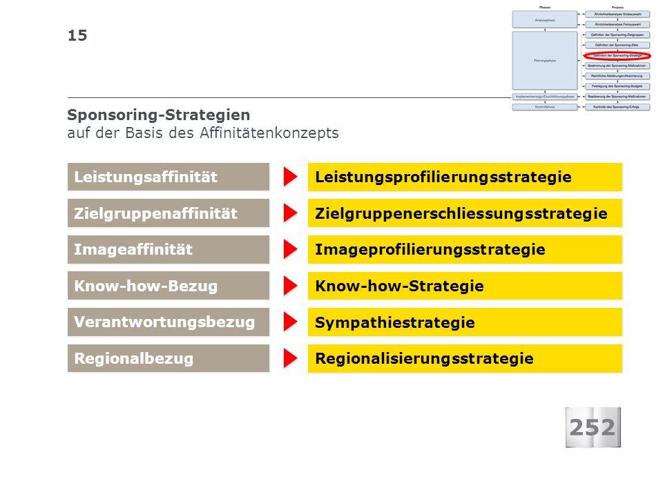 Sponsoring-Strategien auf der Basis des Affinitätenkonzepts