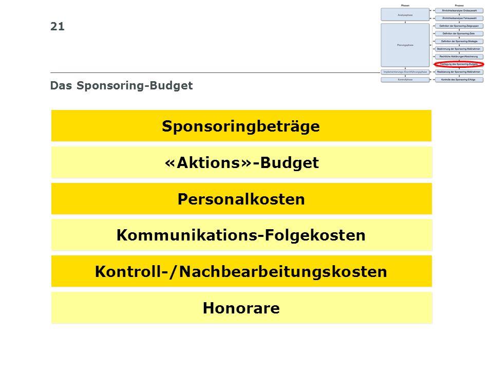 Das Sponsoring-Budget