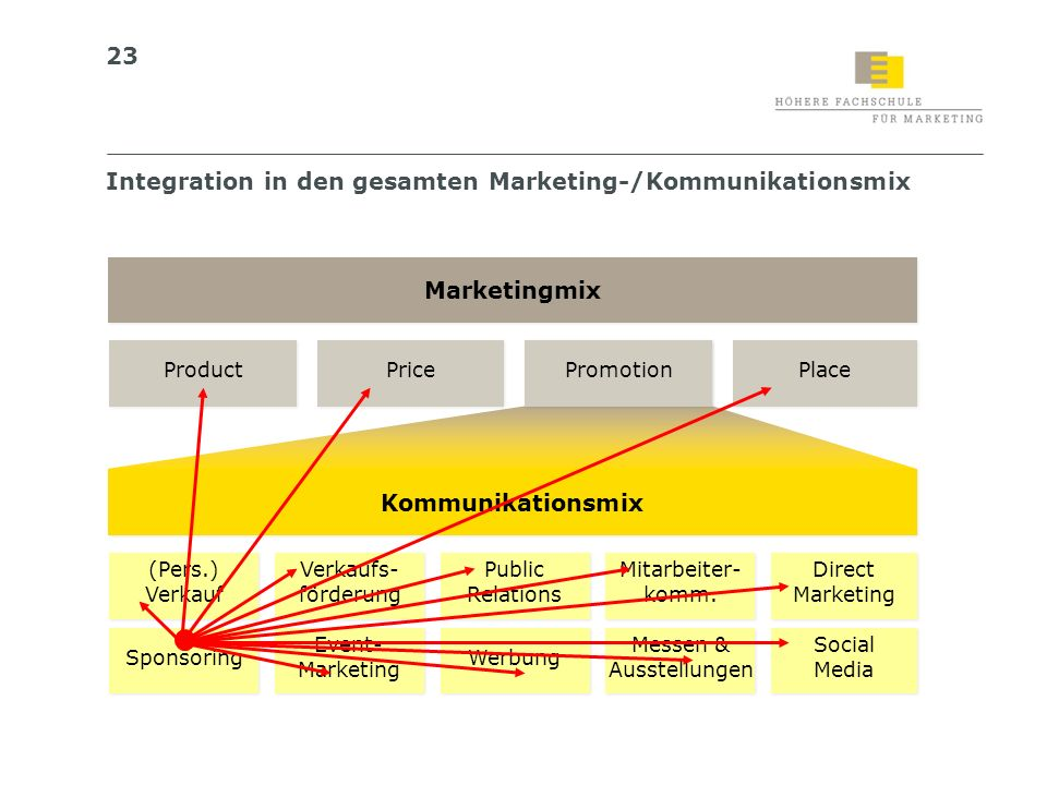 Marketingmix Kommunikationsmix