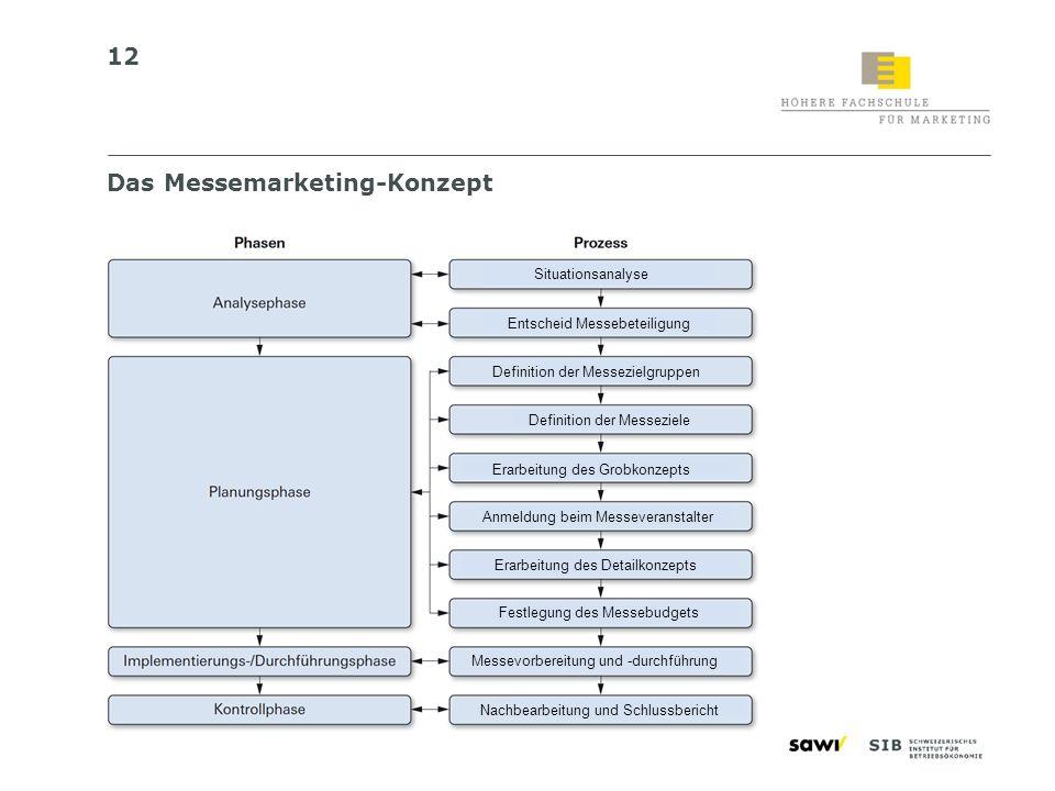 Das Messemarketing-Konzept