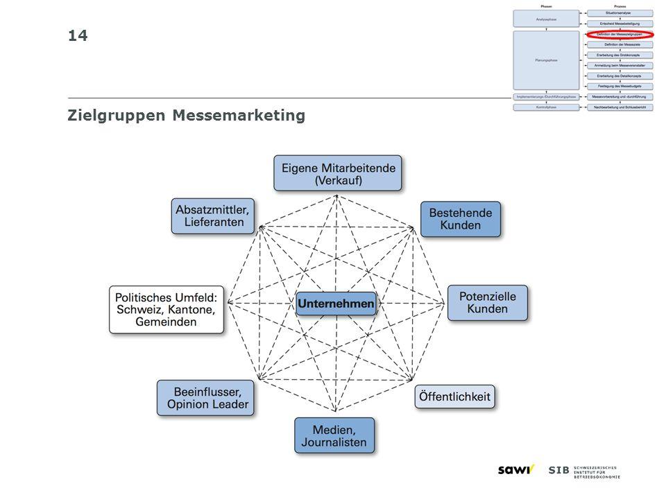 Zielgruppen Messemarketing