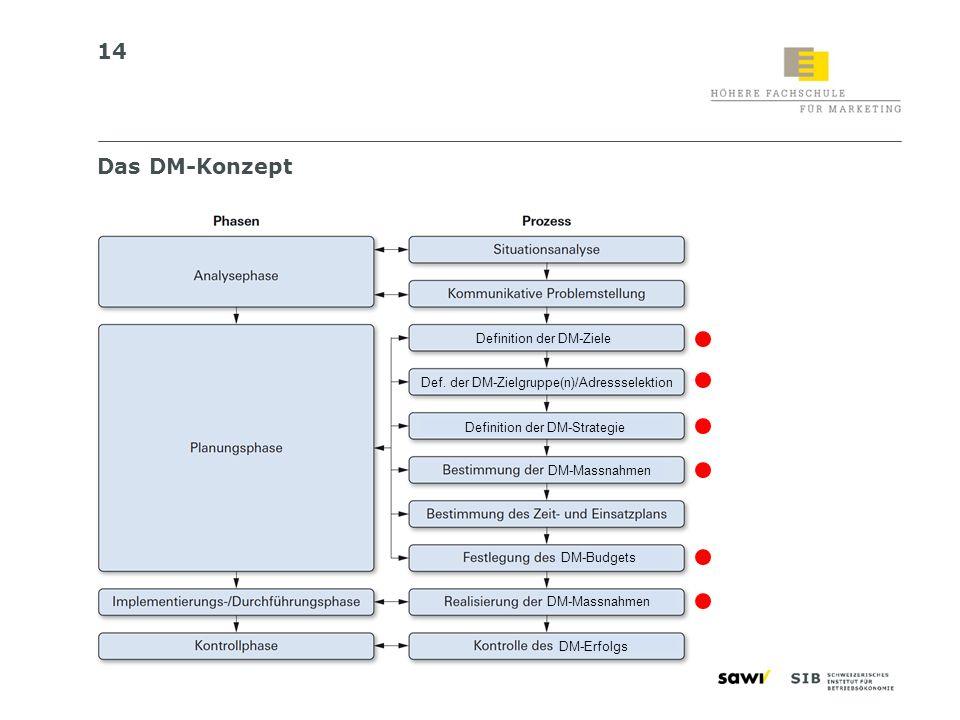 Das DM-Konzept Definition der DM-Ziele