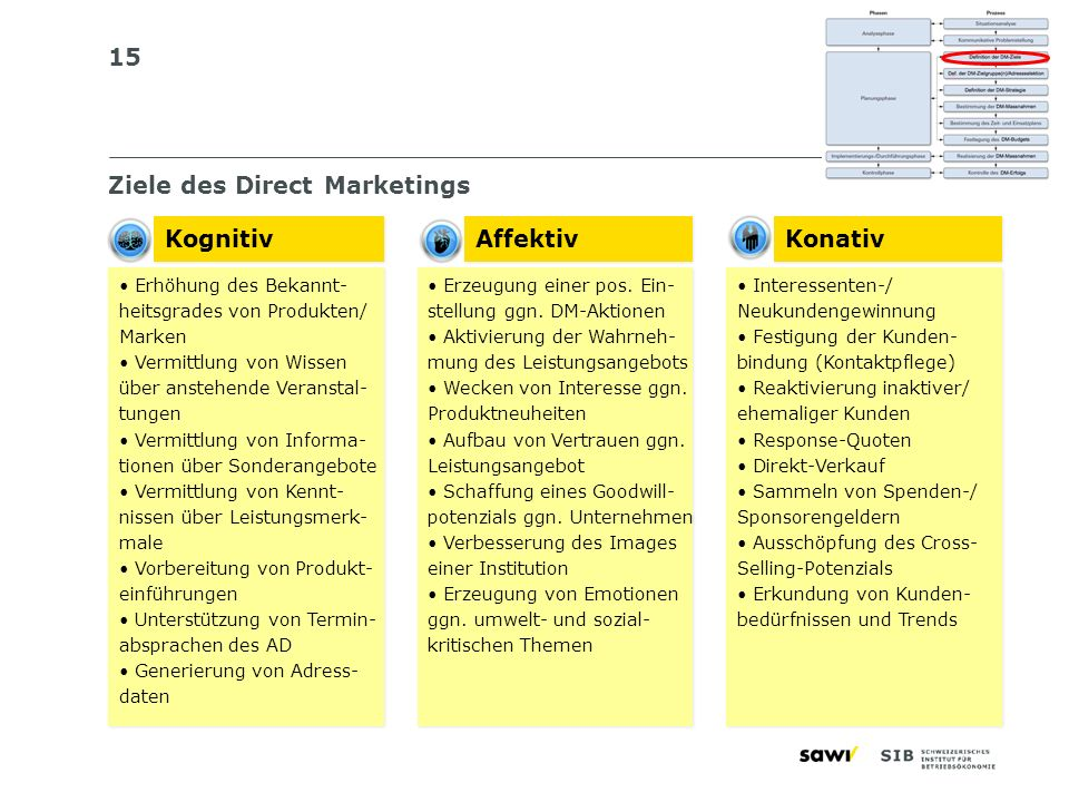 Ziele des Direct Marketings