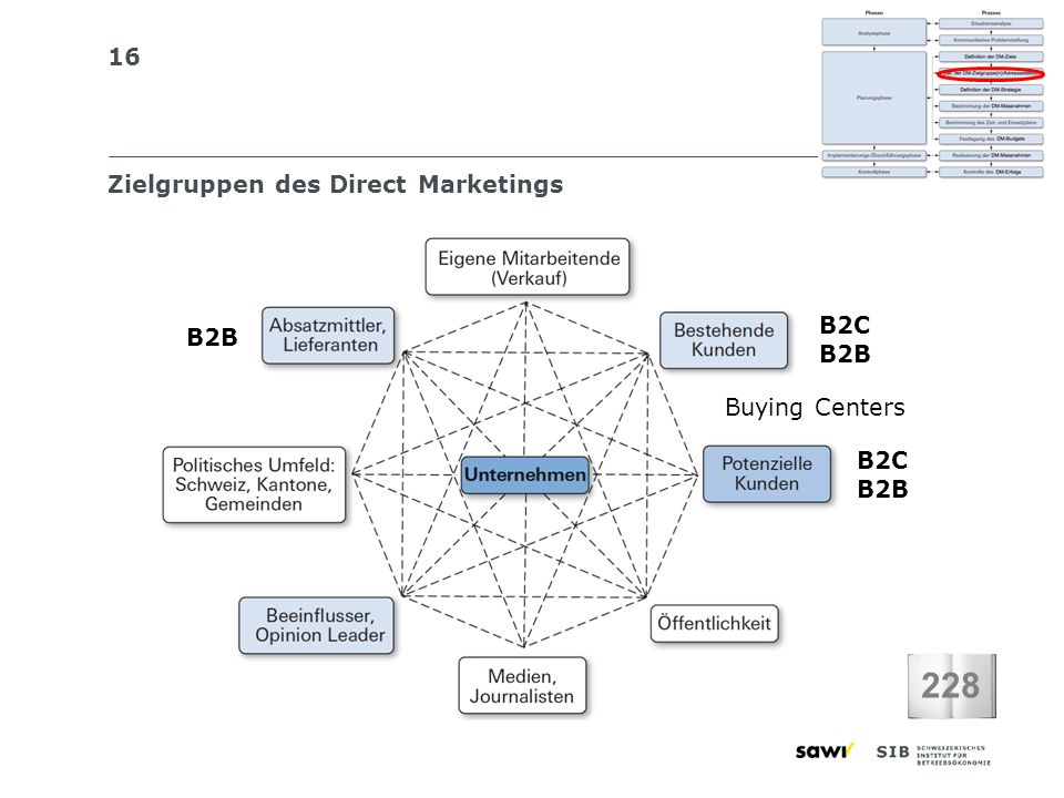 228 Zielgruppen des Direct Marketings B2C B2B B2B Buying Centers B2C