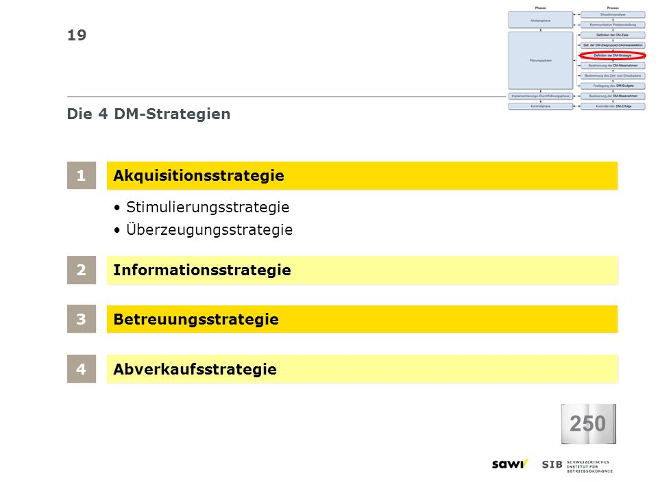 250 Die 4 DM-Strategien 1 Akquisitionsstrategie