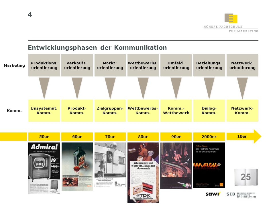 25 Entwicklungsphasen der Kommunikation Marketing Produktions-